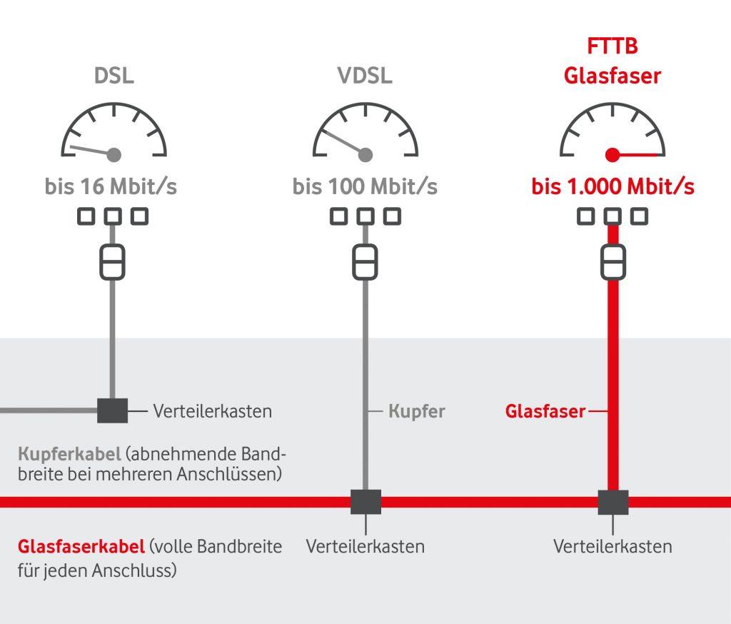 Lte Netzabdeckung Karte.Celle Vorwahl 05141 Netz Netzabdeckung Lte Und Dsl
